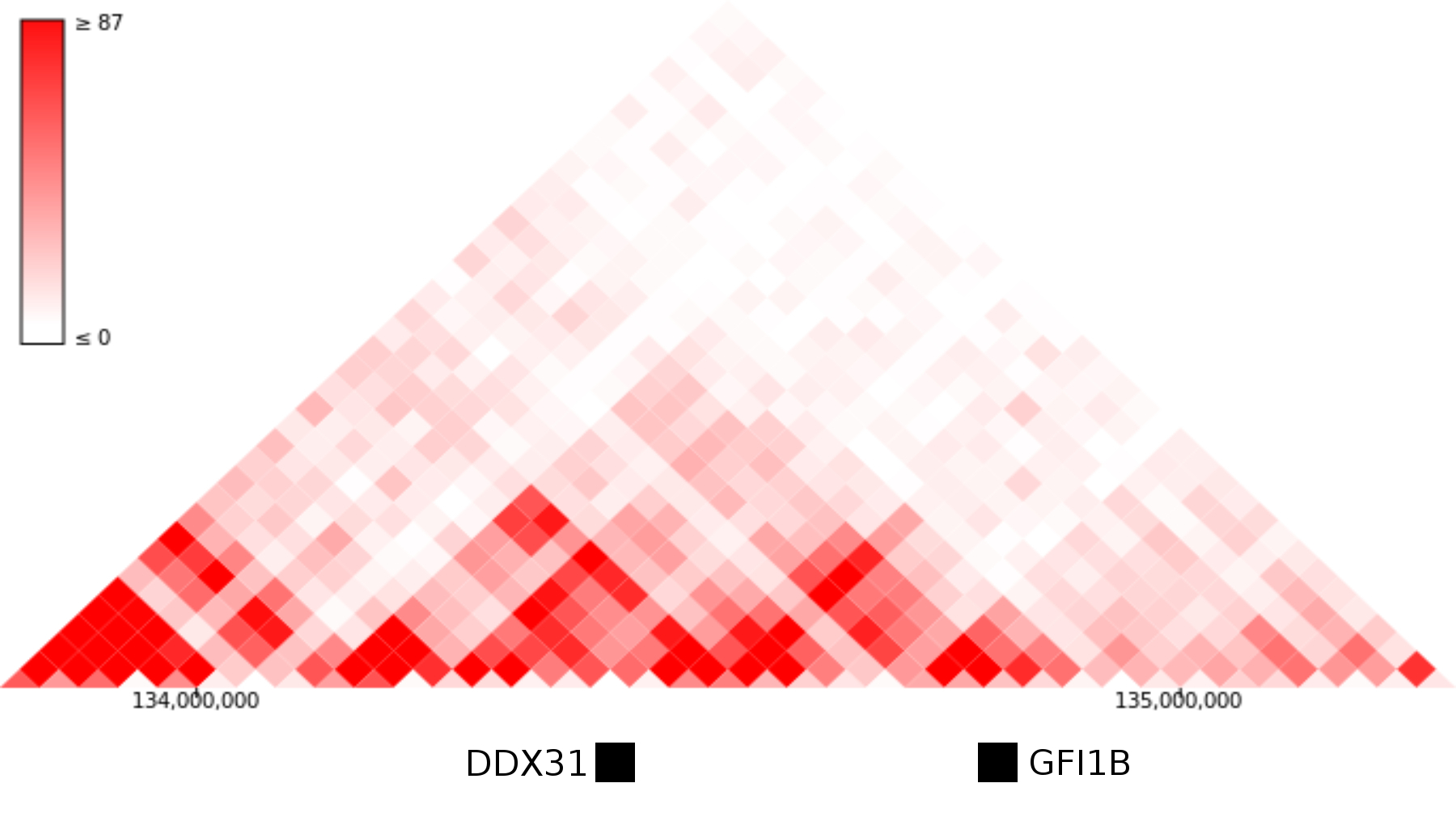 Hi-C data for the GFI1B locus from human ES cells.